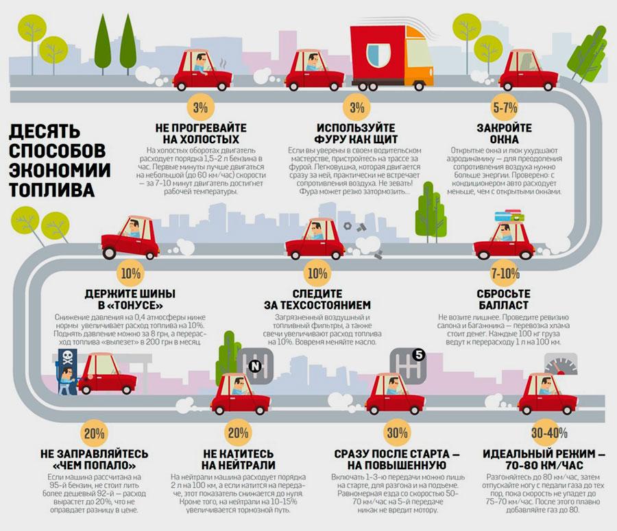Как сэкономить расход топлива
